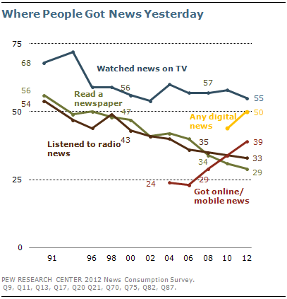 Where people get news