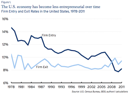 Business dynamism - Brookings Institution