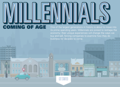 Millennials Coming of Age