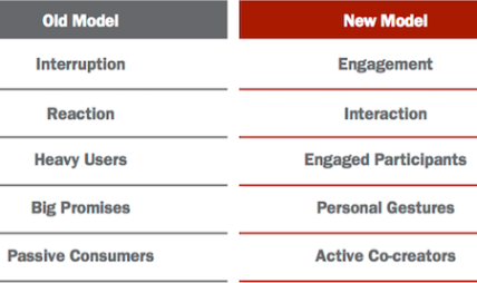 New paradigms for Millennial engagement in the experience economy from Barkley's research.